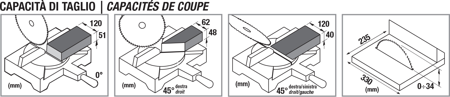 Capacità di taglio TR077